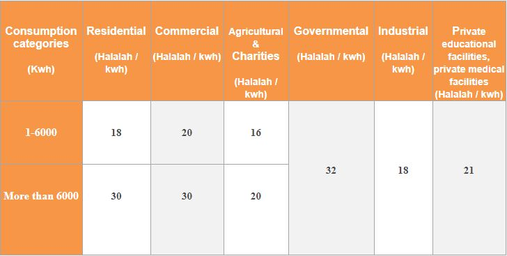 Electricity Residential & Commercial Tariff