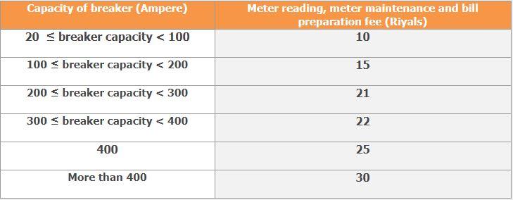 Electricity - Breaker Capacity
